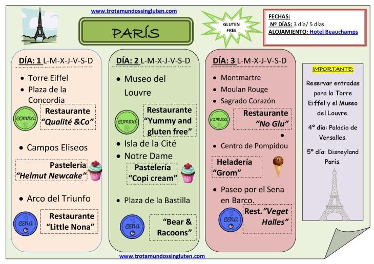 Guía completa para visitar París sin gluten 1