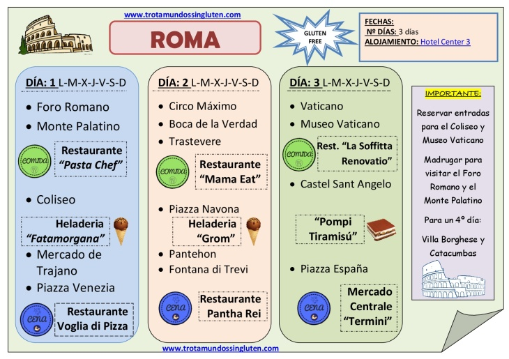GUÍA DE ROMA sin gluten 3 días